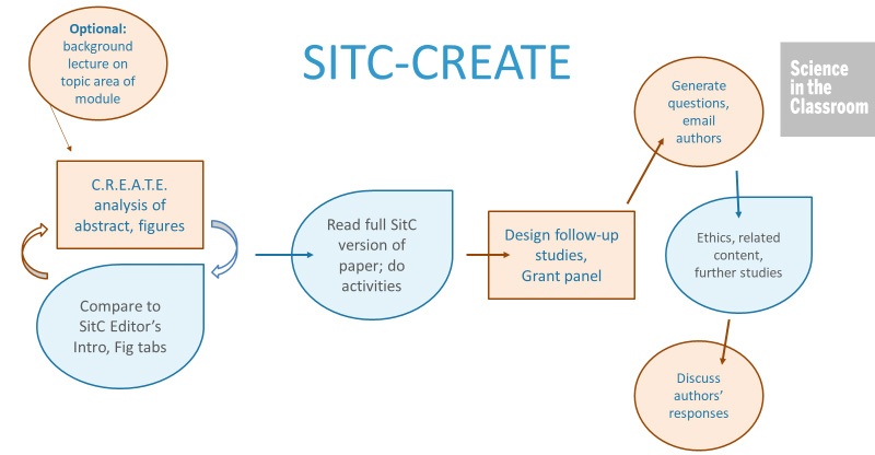 SitC-CREATE method for classroom instruction